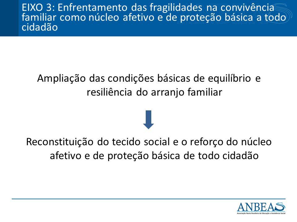 EIXO 3: Enfrentamento das fragilidades na convivência familiar como núcleo afetivo e de proteção básica a todo cidadão
