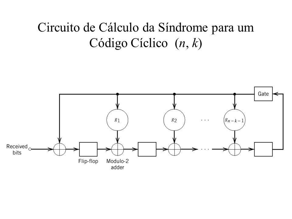 Circuito de Cálculo da Síndrome para um Código Cíclico (n, k)