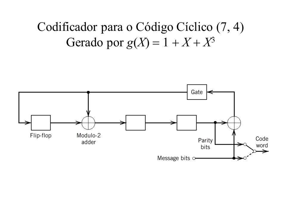 Codificador para o Código Cíclico (7, 4) Gerado por g(X)  1  X  X3