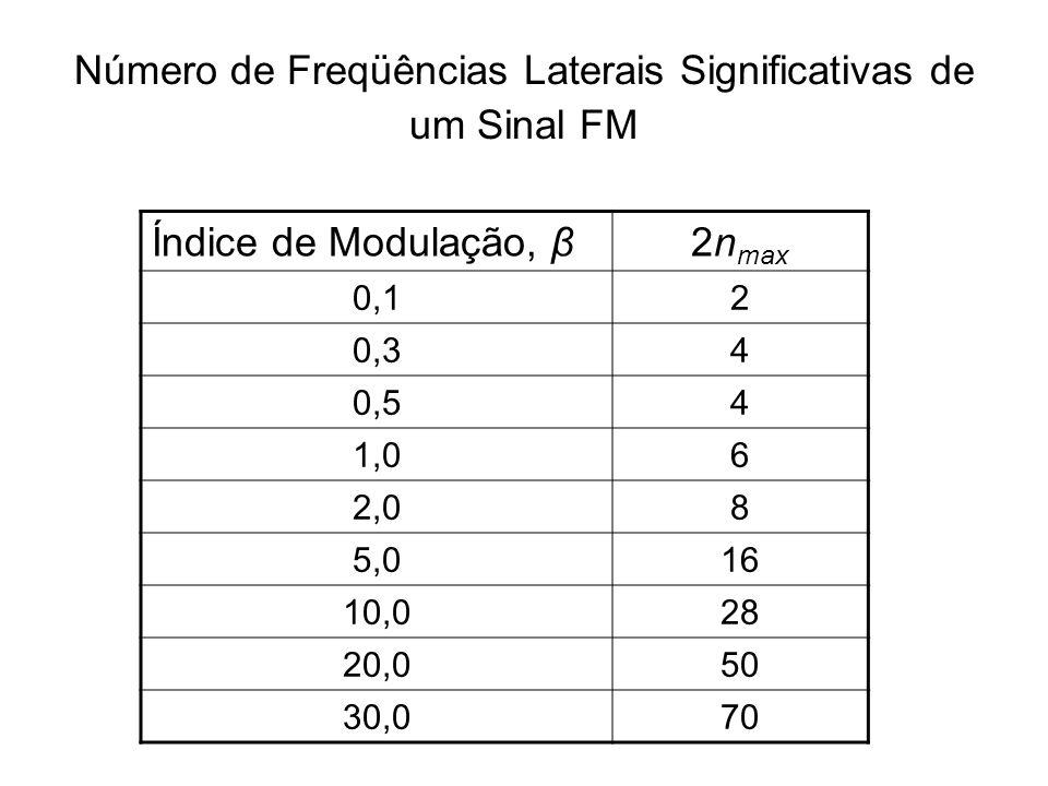 Número de Freqüências Laterais Significativas de um Sinal FM