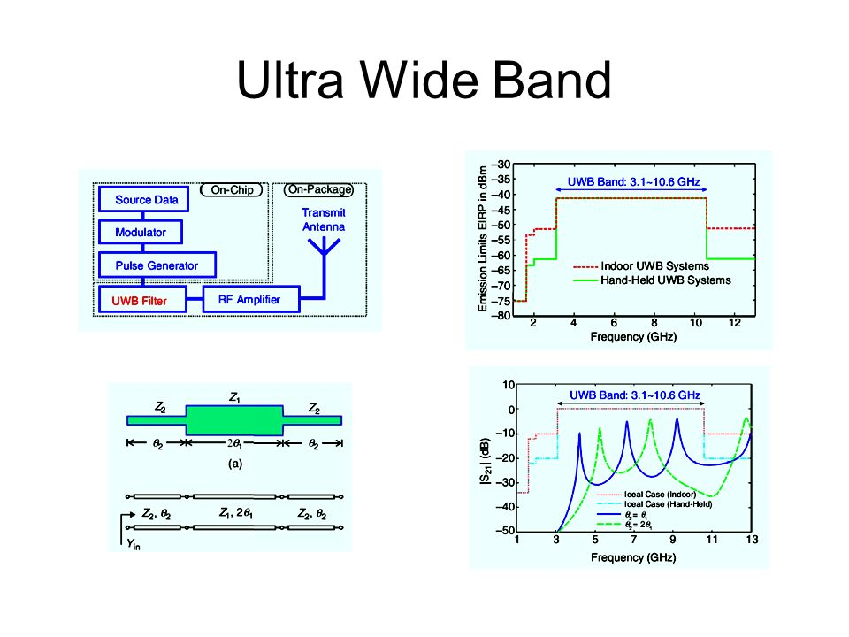Ultra Wide Band