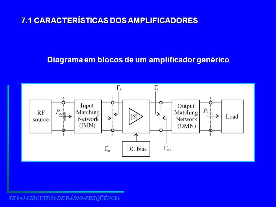 Diagrama em blocos de um amplificador genérico