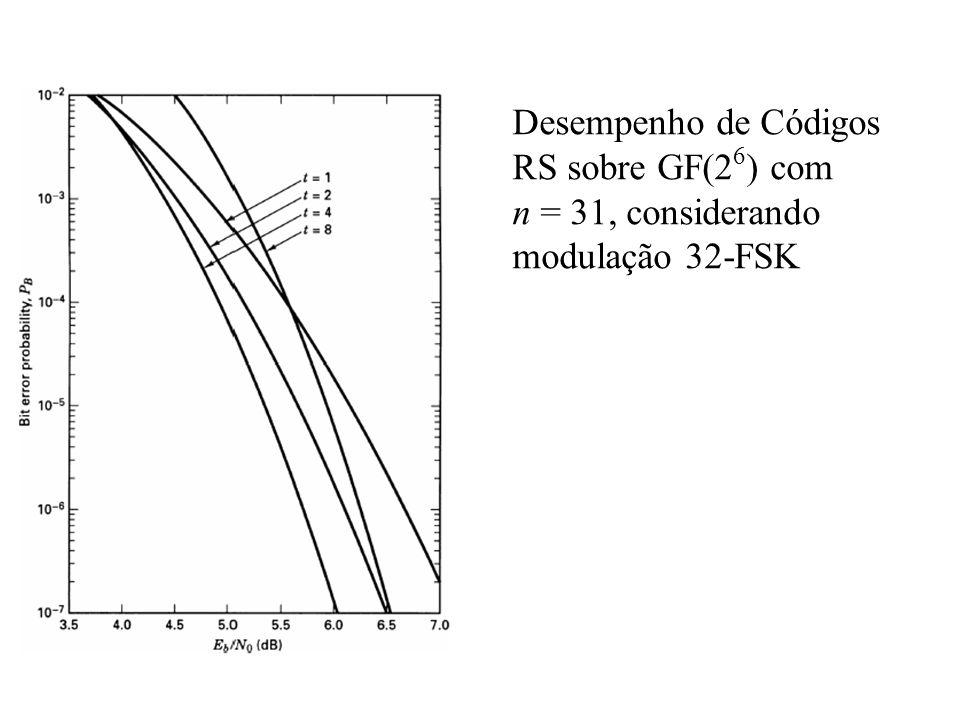 Desempenho de Códigos RS sobre GF(26) com n = 31, considerando modulação 32-FSK