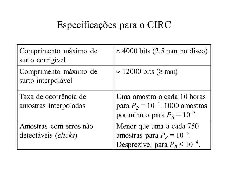 Especificações para o CIRC