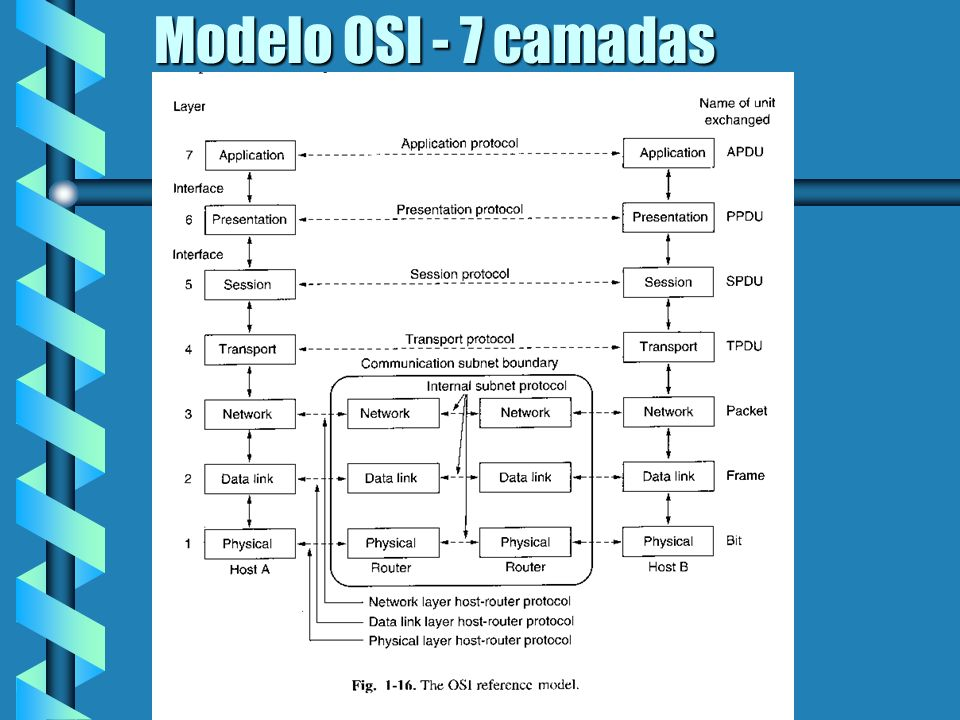 Modelo OSI - 7 camadas