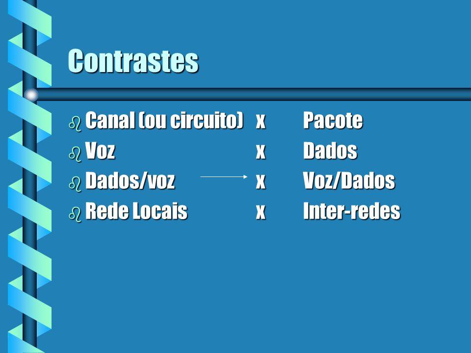 Contrastes Canal (ou circuito) x Pacote Voz x Dados