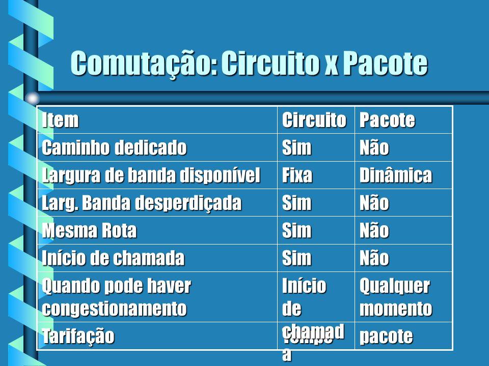 Comutação: Circuito x Pacote