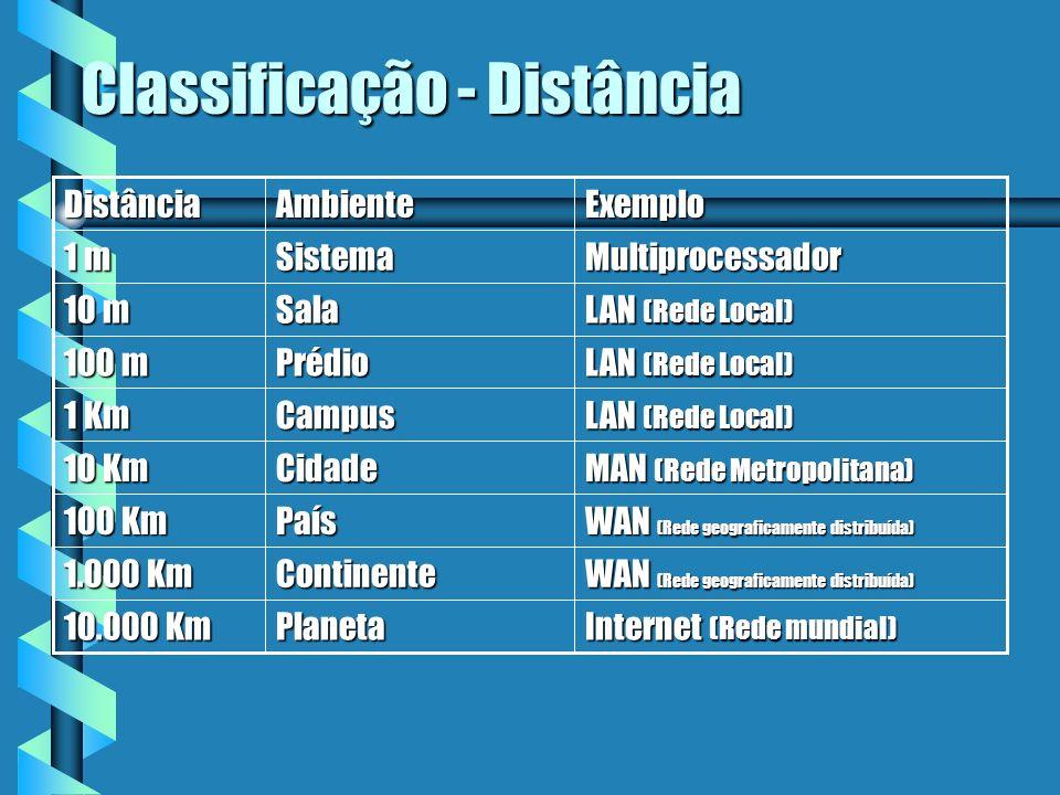 Classificação - Distância