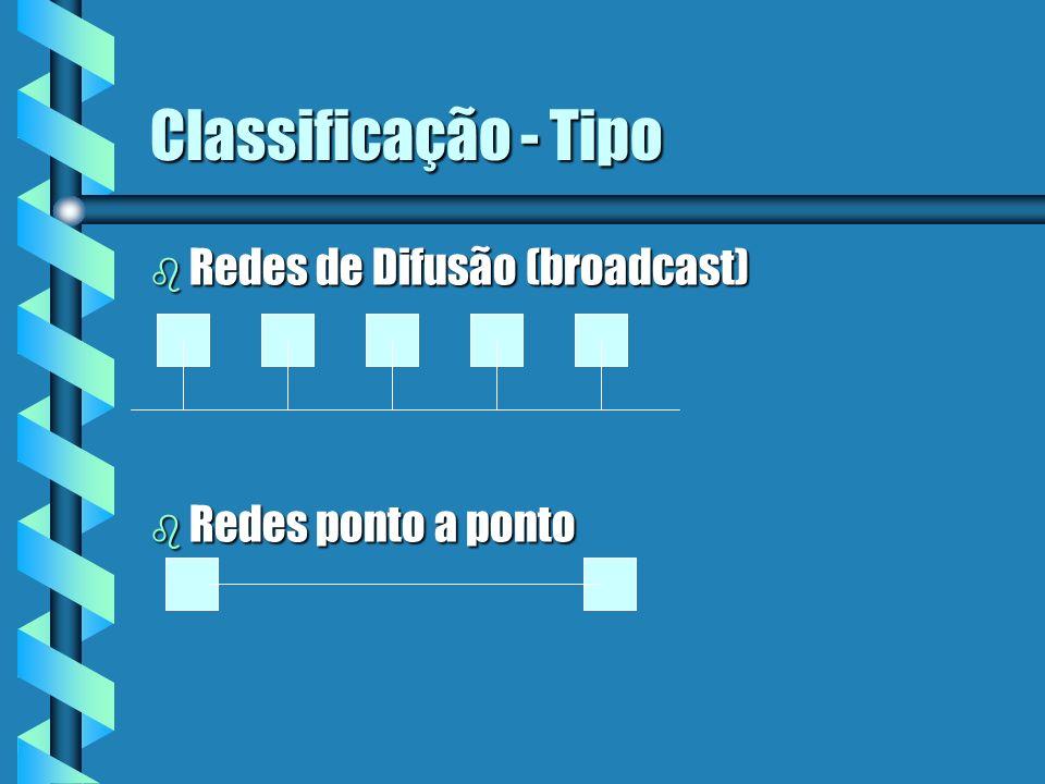 Classificação - Tipo Redes de Difusão (broadcast) Redes ponto a ponto