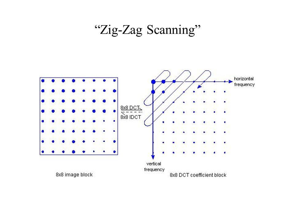 Zig-Zag Scanning