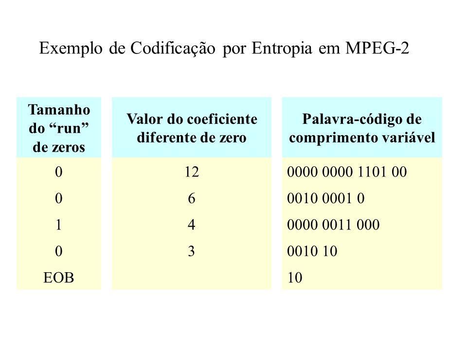 Exemplo de Codificação por Entropia em MPEG-2