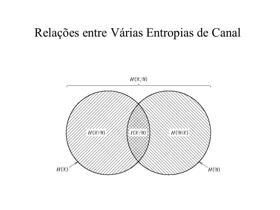 Relações entre Várias Entropias de Canal