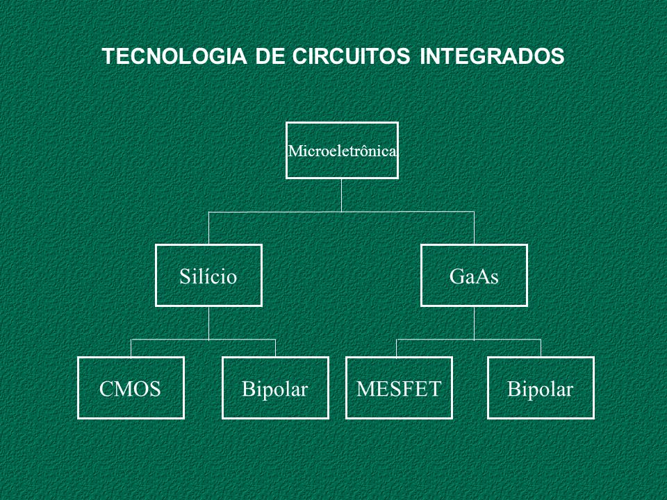 TECNOLOGIA DE CIRCUITOS INTEGRADOS