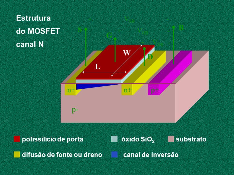 Estrutura do MOSFET canal N p+ n+ p- S G D B L W + VSB - + VGB -