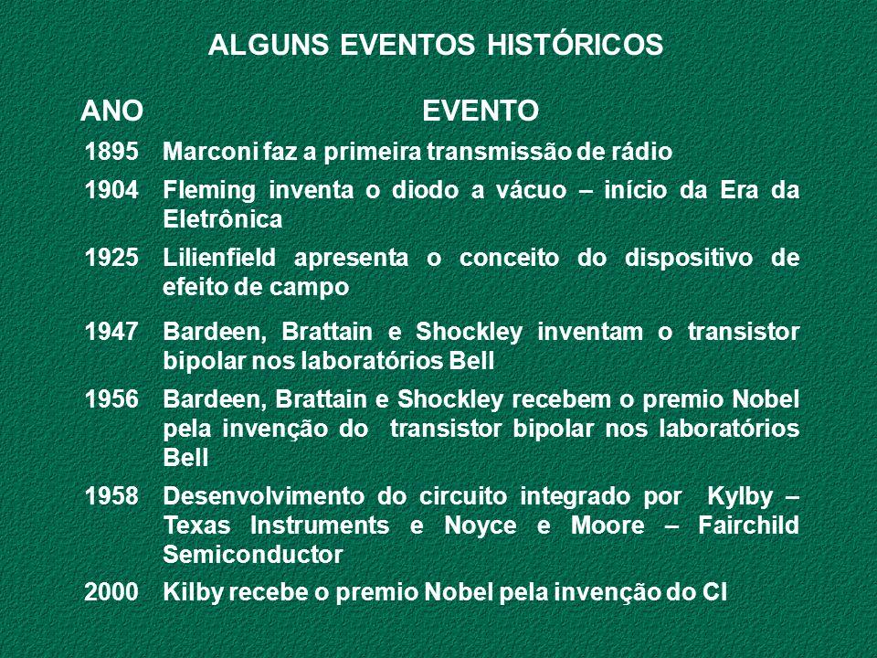 ALGUNS EVENTOS HISTÓRICOS ANO EVENTO