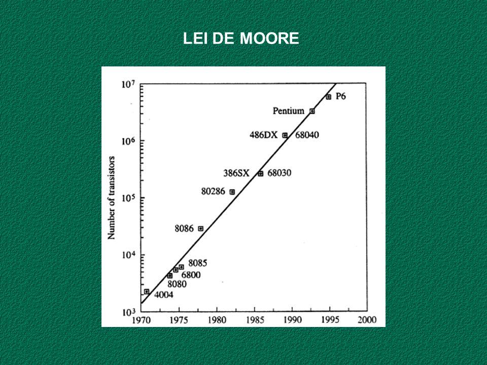 LEI DE MOORE