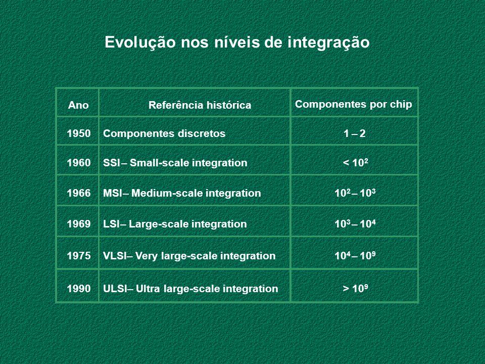 Evolução nos níveis de integração
