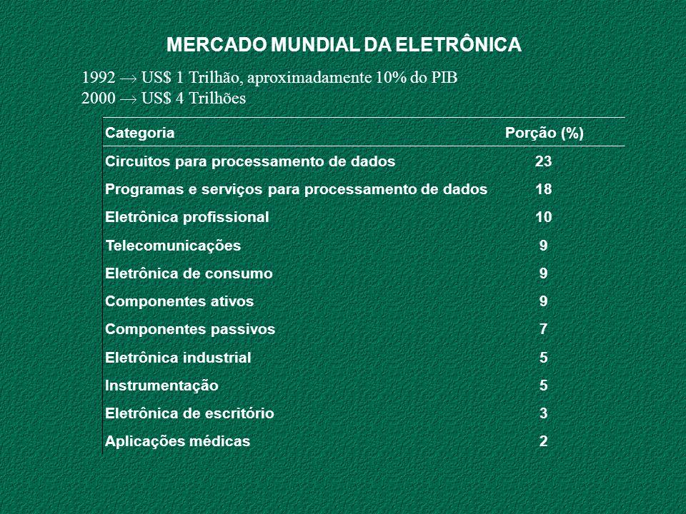 MERCADO MUNDIAL DA ELETRÔNICA