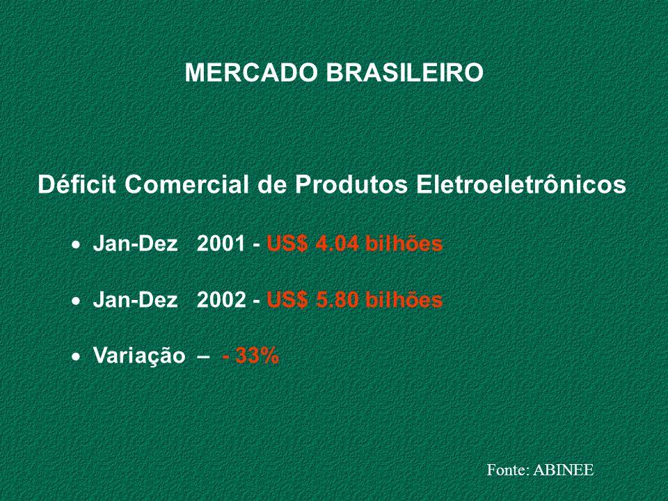 Déficit Comercial de Produtos Eletroeletrônicos