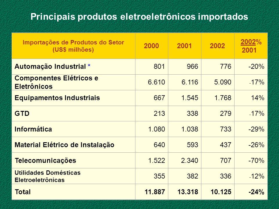 Principais produtos eletroeletrônicos importados