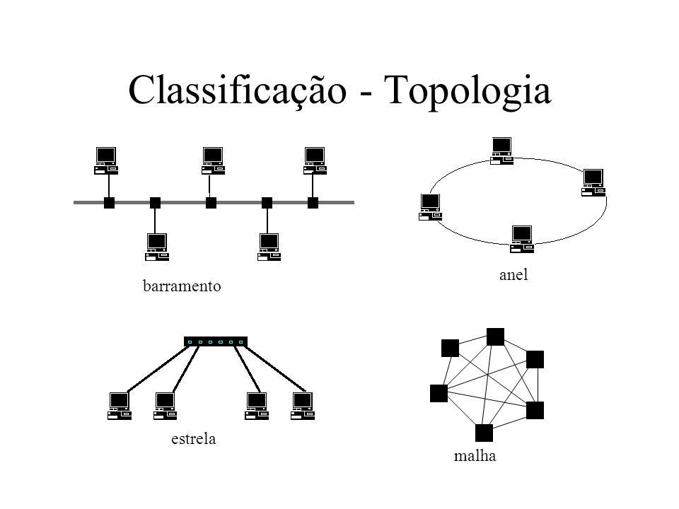 Classificação - Topologia