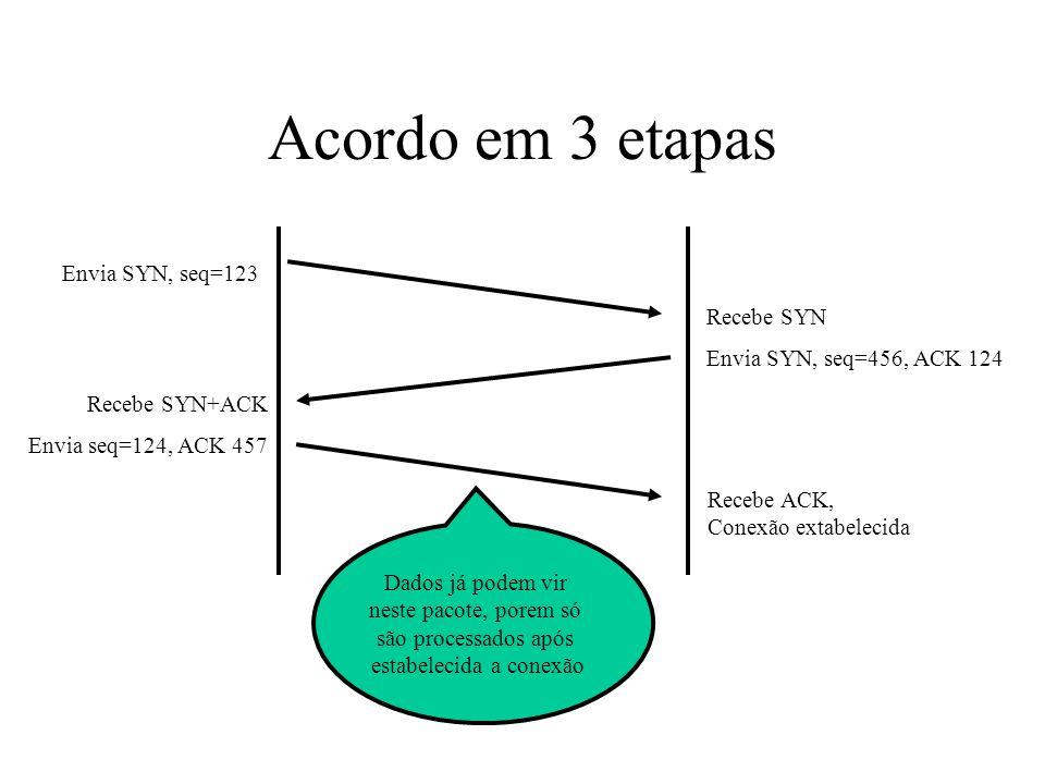 Acordo em 3 etapas Envia SYN, seq=123 Recebe SYN