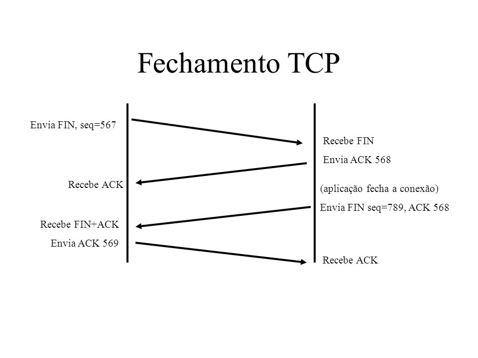 Fechamento TCP Envia FIN, seq=567 Recebe FIN Envia ACK 568 Recebe ACK