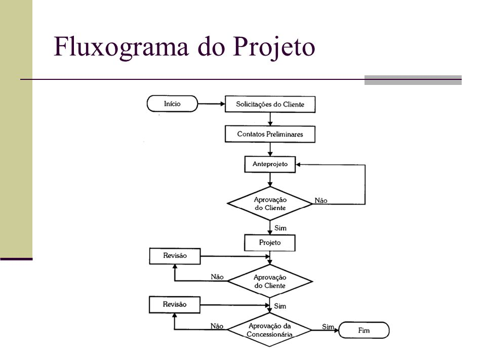 Fluxograma do Projeto