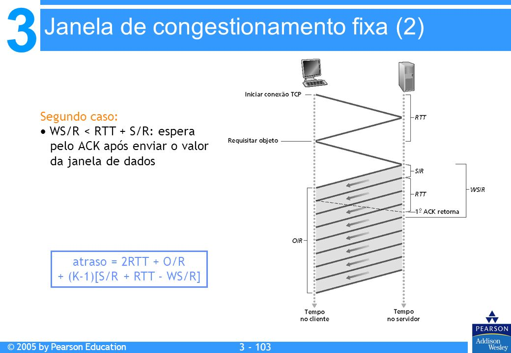 Janela de congestionamento fixa (2)