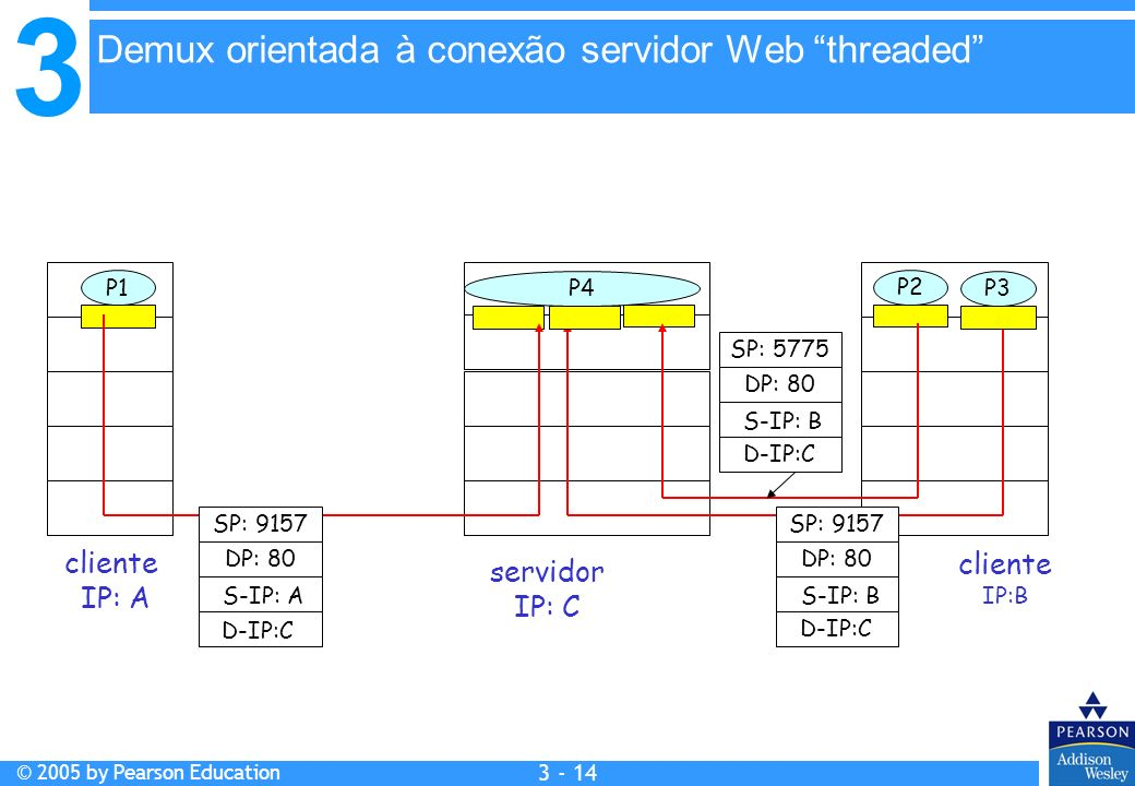 Demux orientada à conexão servidor Web threaded