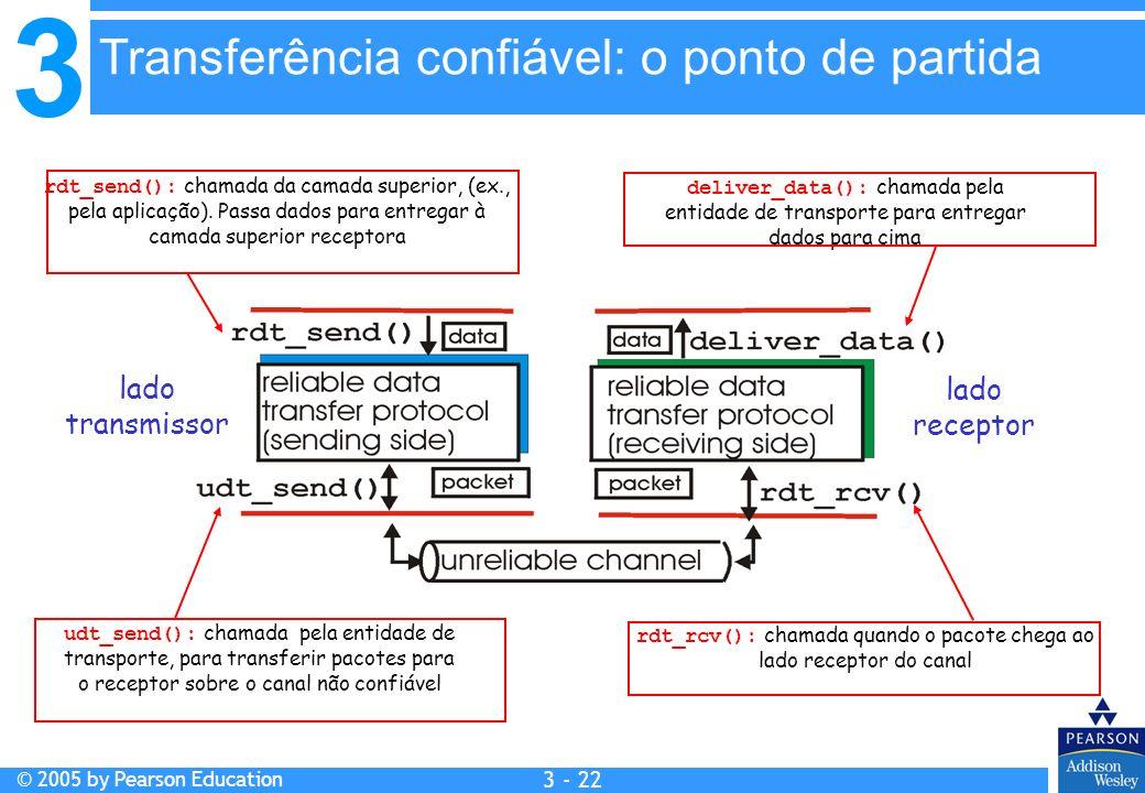 rdt_rcv(): chamada quando o pacote chega ao lado receptor do canal