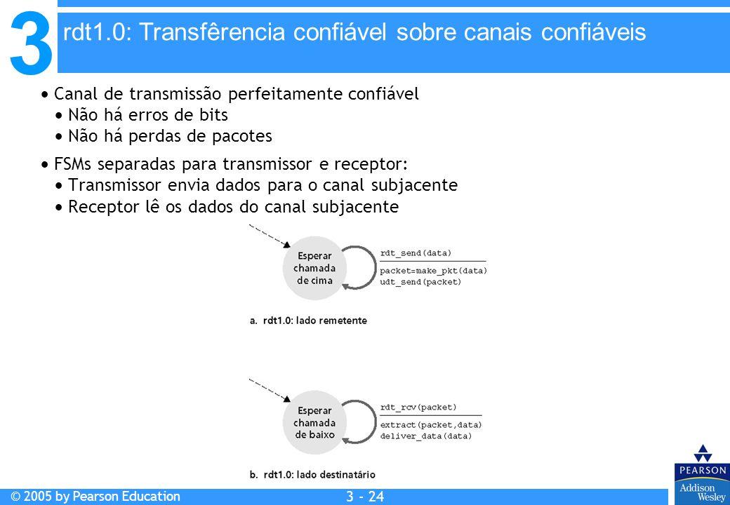 rdt1.0: Transfêrencia confiável sobre canais confiáveis