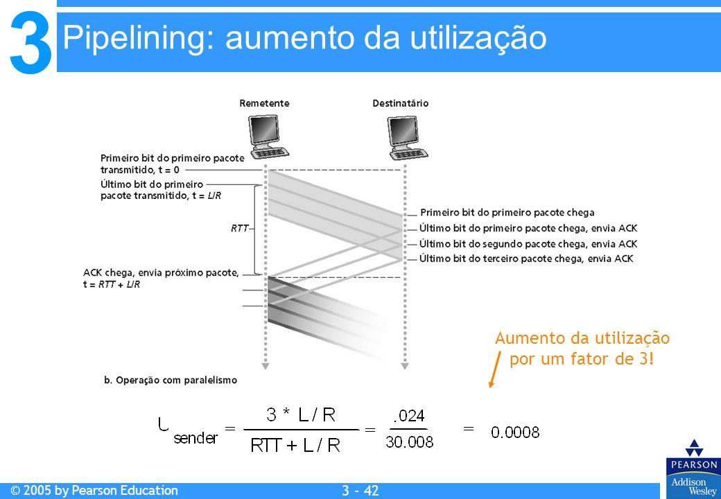 Pipelining: aumento da utilização