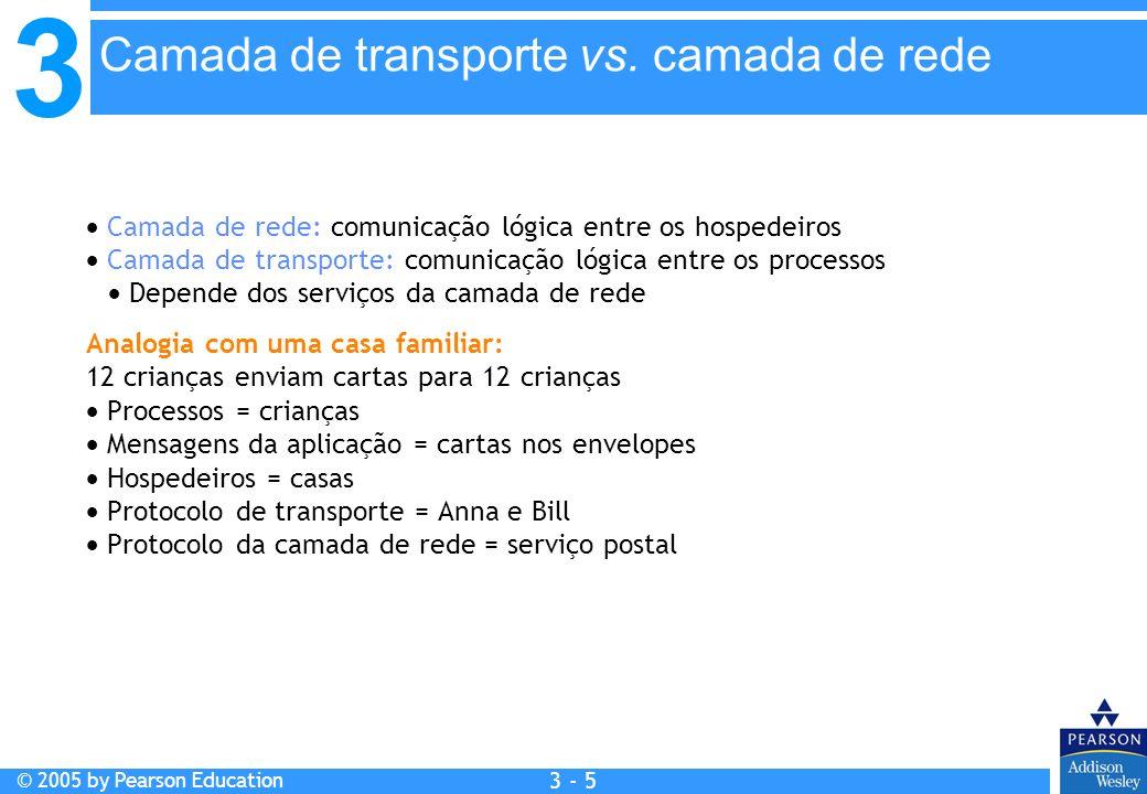Camada de transporte vs. camada de rede