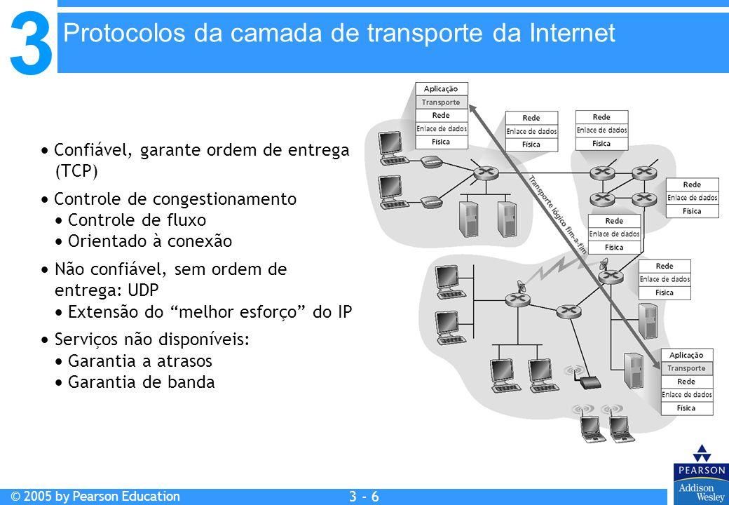 Protocolos da camada de transporte da Internet