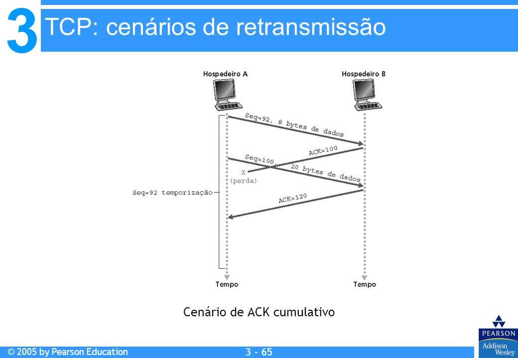 Cenário de ACK cumulativo