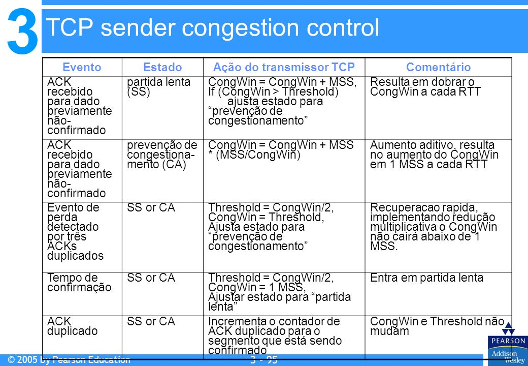 Ação do transmissor TCP