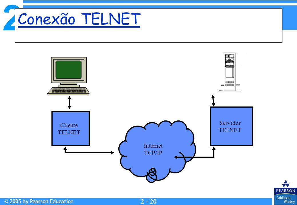 Conexão TELNET Servidor TELNET Cliente TELNET Internet TCP/IP