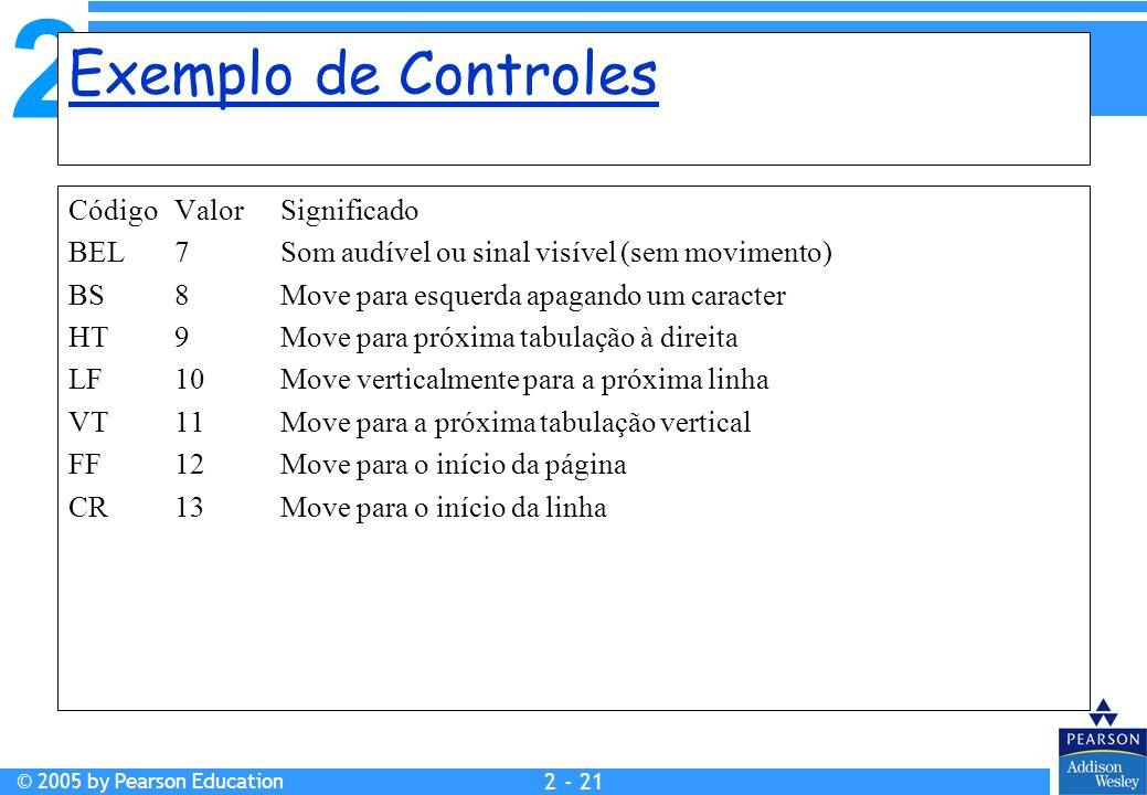Exemplo de Controles Código Valor Significado