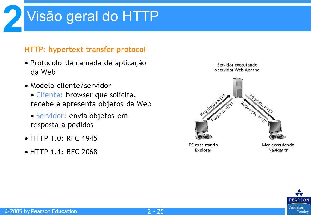 Visão geral do HTTP HTTP: hypertext transfer protocol