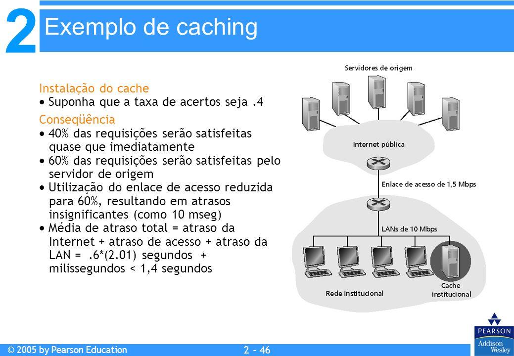 Exemplo de caching Instalação do cache