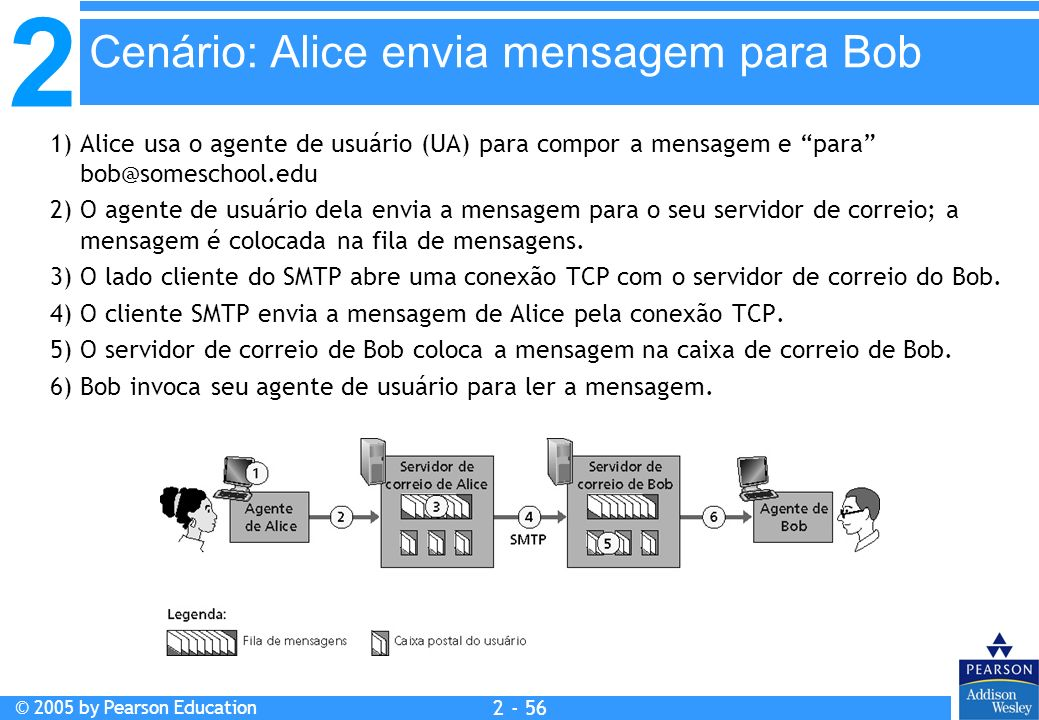 Cenário: Alice envia mensagem para Bob