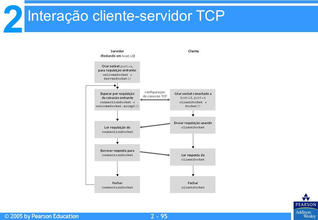 Interação cliente-servidor TCP