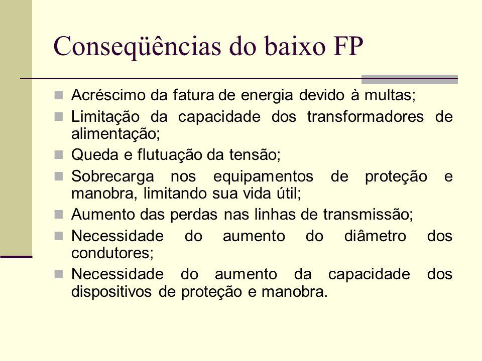 Conseqüências do baixo FP