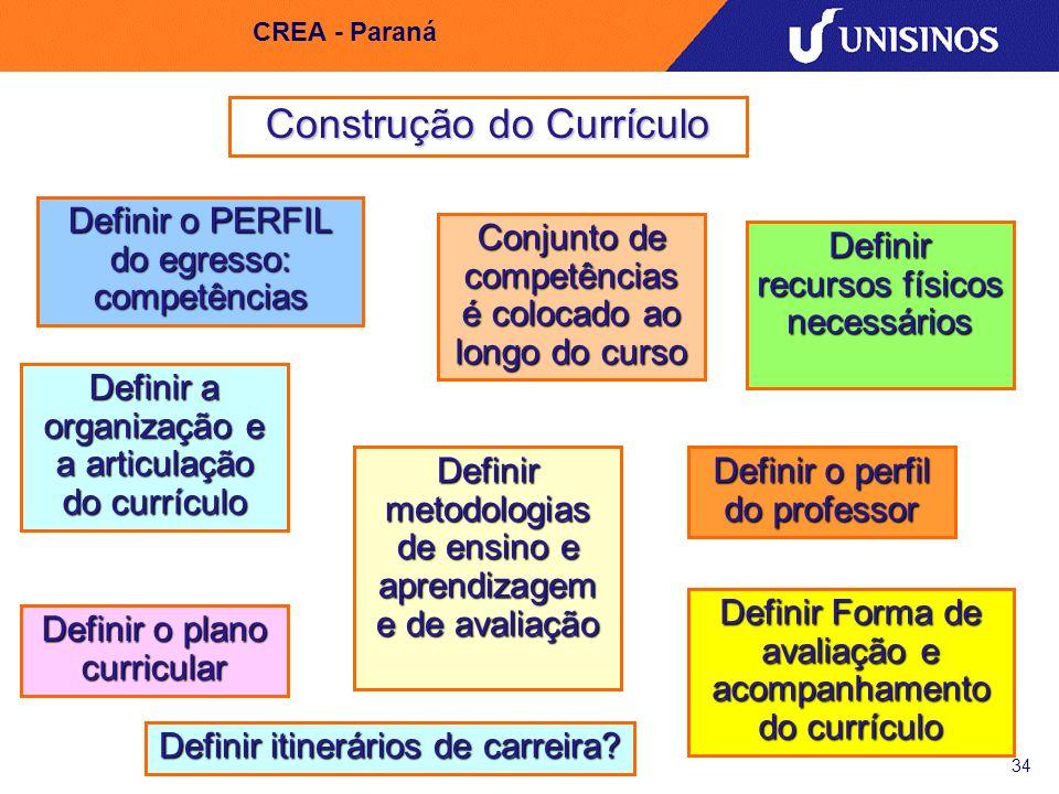 Construção do Currículo