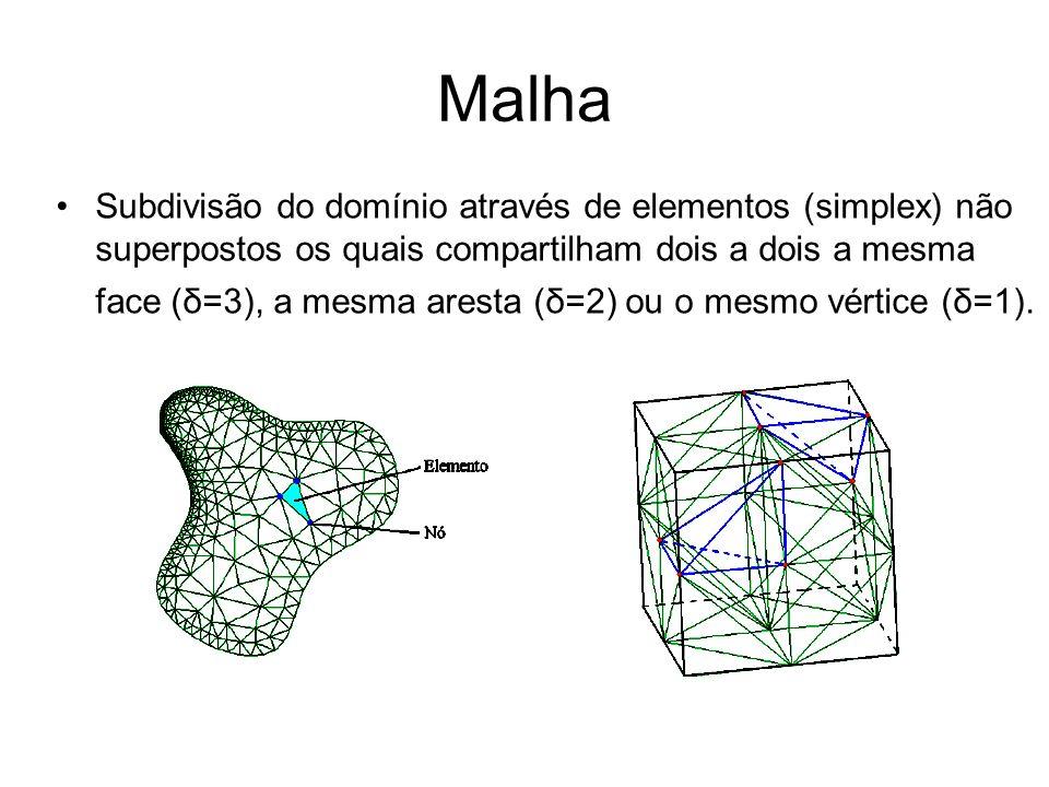 Malha