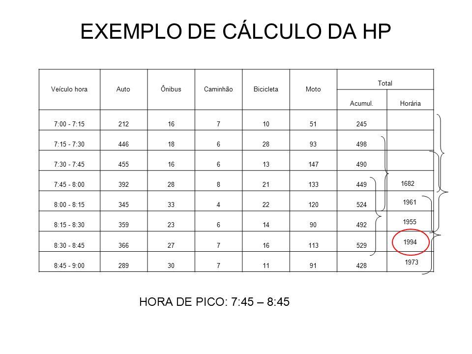 EXEMPLO DE CÁLCULO DA HP