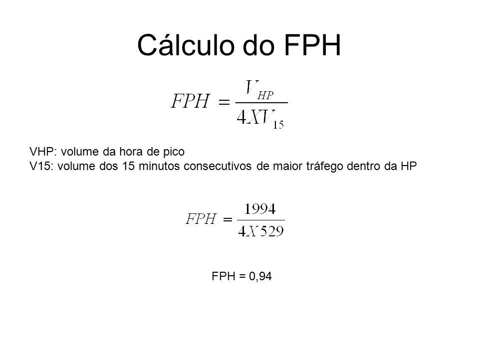 Cálculo do FPH VHP: volume da hora de pico