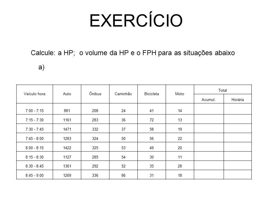 EXERCÍCIO Calcule: a HP; o volume da HP e o FPH para as situações abaixo. a) Veículo hora. Auto.