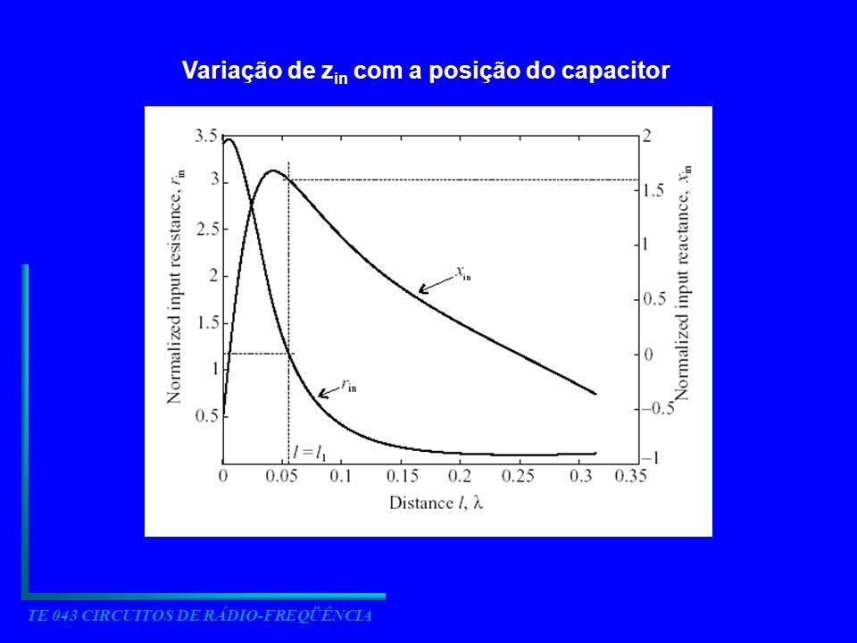 Variação de zin com a posição do capacitor